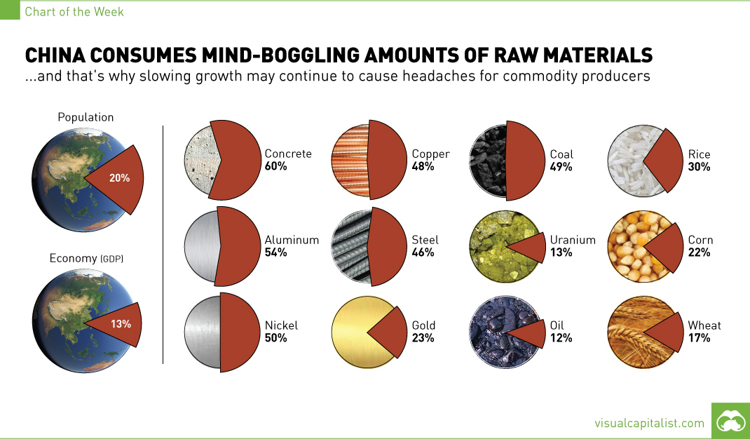 China consumption raw materials