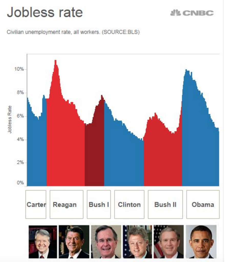 Jobless rates under US presidents from Carter to Obama