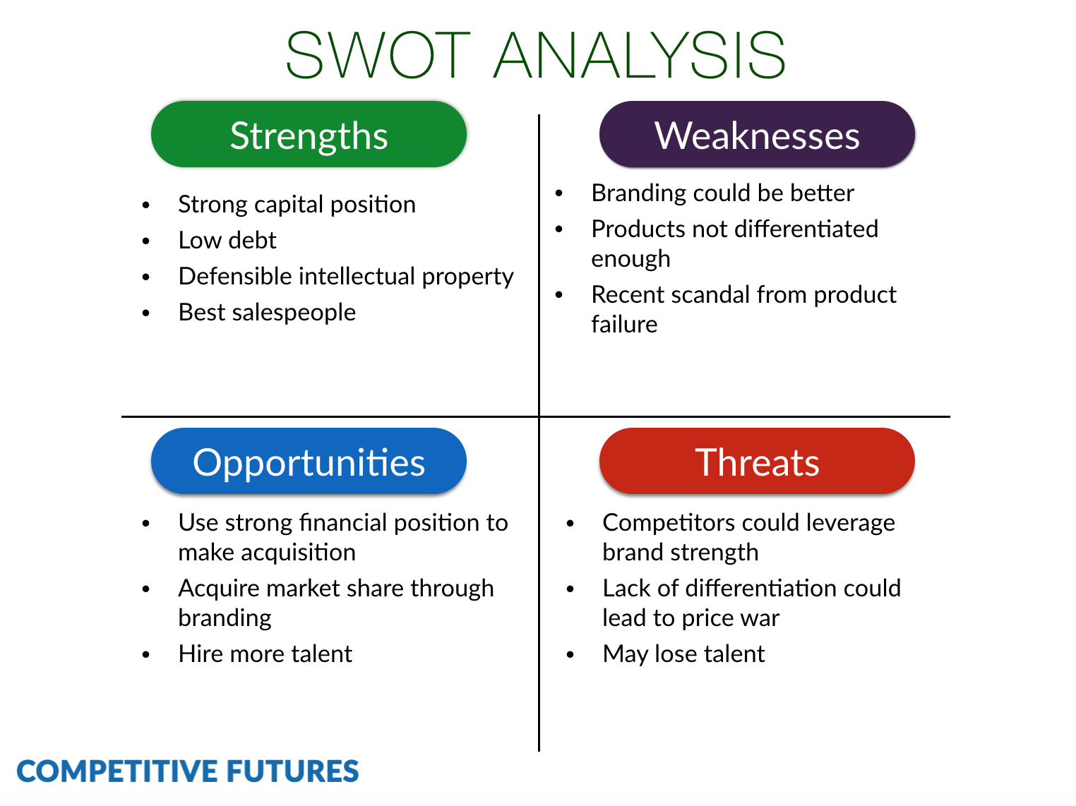 Superb SWOT Analysis Example